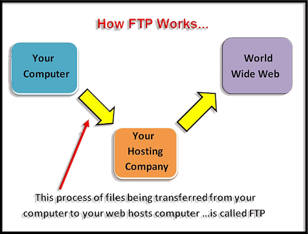How-FTP-Works